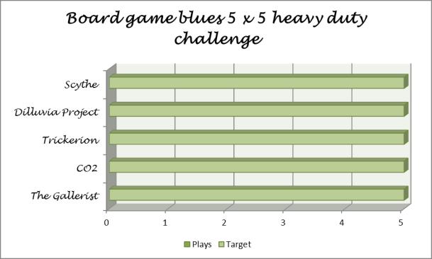 5x5 challenge start